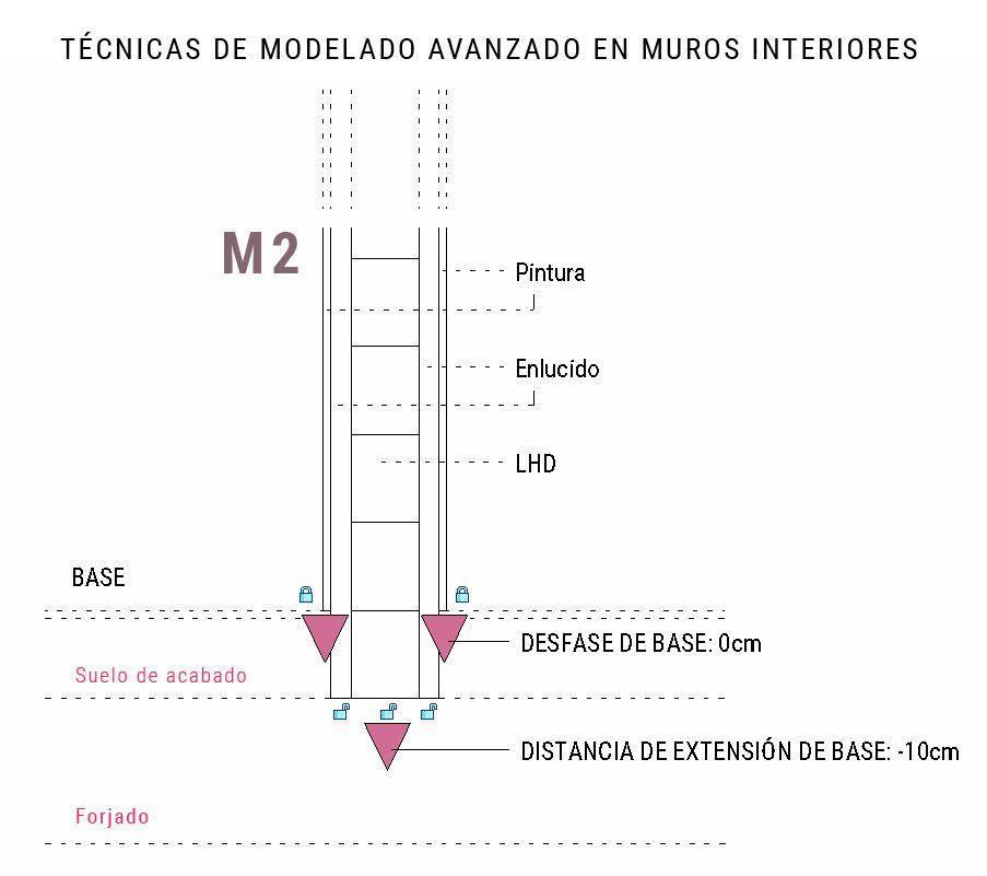 mediciones precisas de los muros de Revit